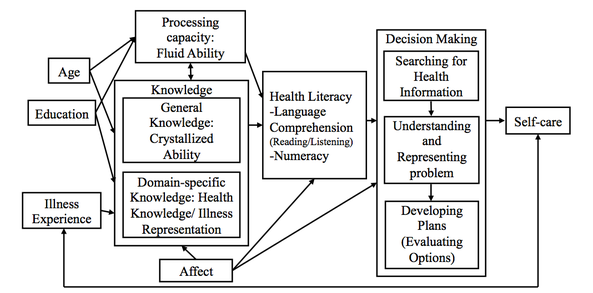 how health literacy affects a persons Health literacy is the degree to which people can get, process, and understand basic health information and services needed to make health decisions how low health literacy affects patients low health literacy affects patient outcomes and health care costs.